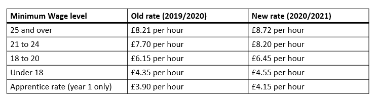 Budget 2020 National Minimum Wage